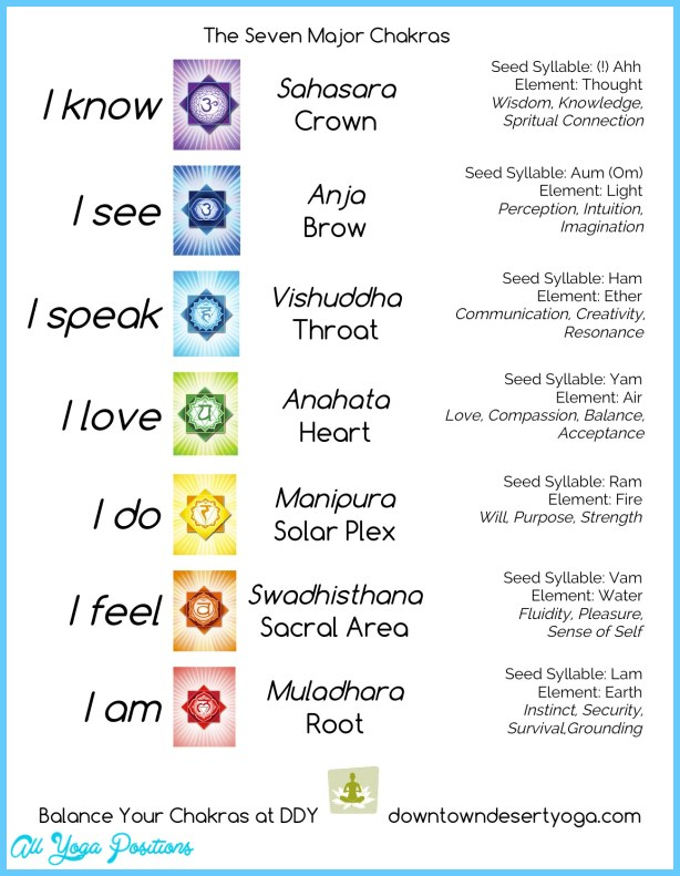 Characteristics of the Seven Major Chakras	_4.jpg