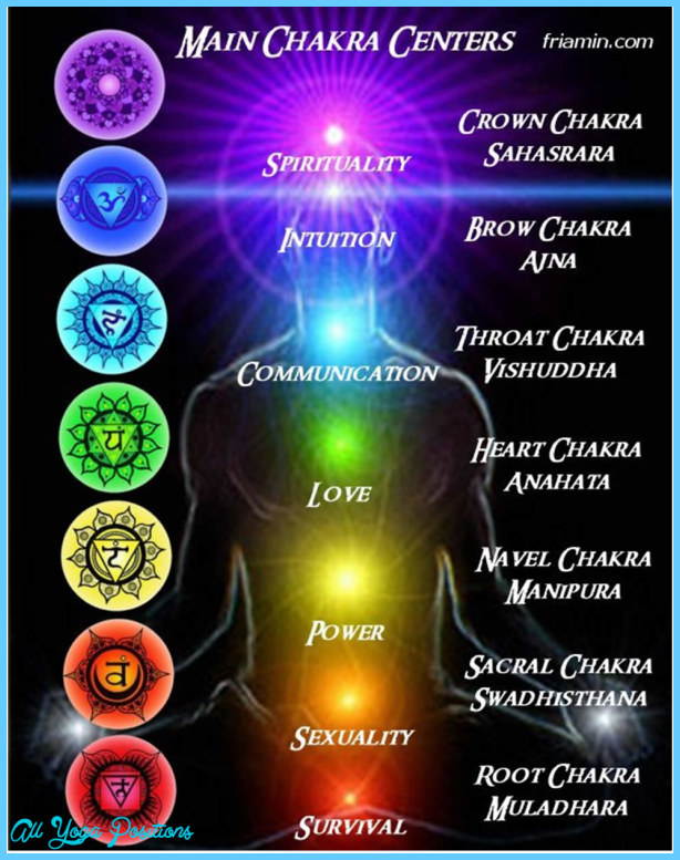 The Belief in Chakras and Yoga - All Yoga Positions ...