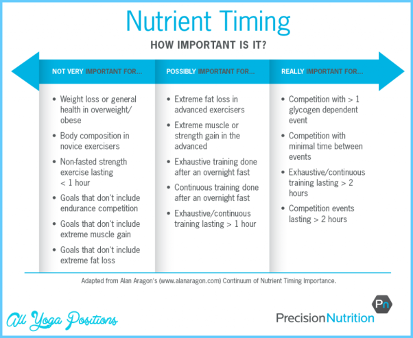 nutrient-timing-table_r4-01-1024x837.png