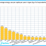 average-energy-use-per-capita-and-sufficiency-scenarios-how-much-energy-do-we-need-blog.png?resize=453%2C313