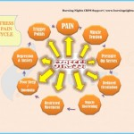 Chronic Pain Creates Constant Stress_8.jpg