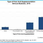 Folic Acid Supplements for Cervical Dysplasia_2.jpg