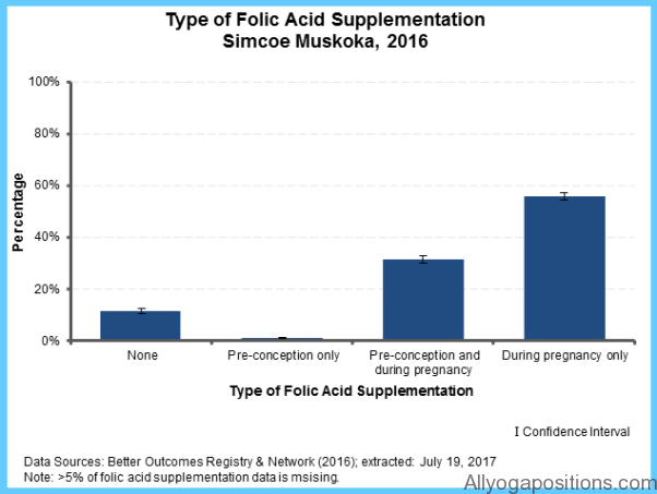 Folic Acid Supplements for Cervical Dysplasia_2.jpg