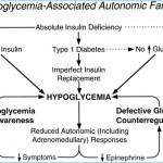 Hypoglycemia Conventional Treatment_1.jpg