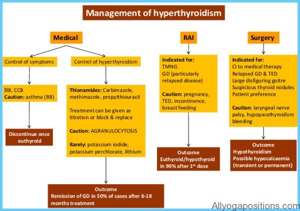 Managing Graves Hyperthyroidism_0.jpg
