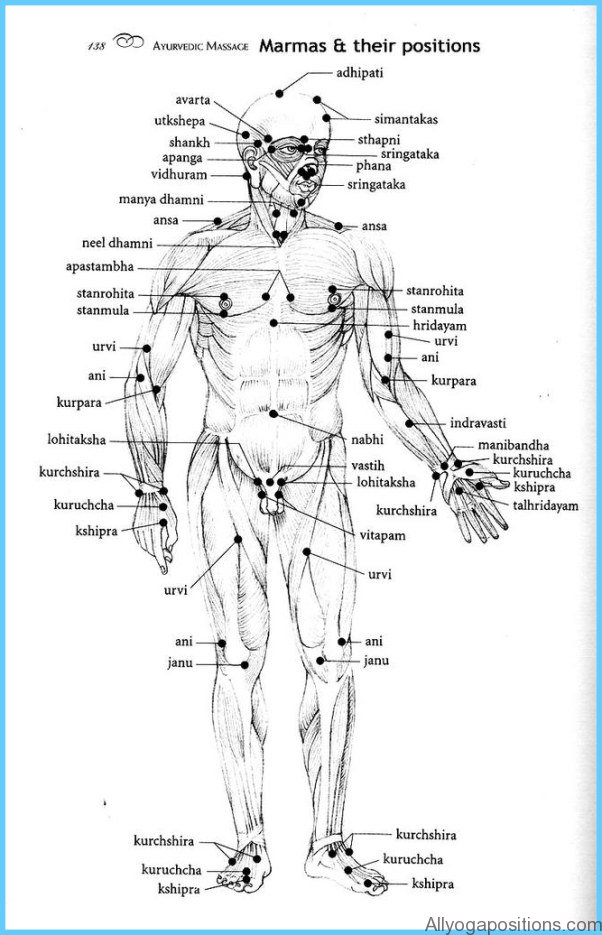 The Secrets of Marmas Vital Points of Human Body_7.jpg