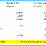 What is Vat? How to Use Vat_0.jpg