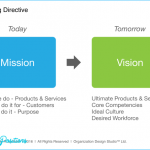Do Mission and Vision Statements Matter? - Organization Design Studio™ -
